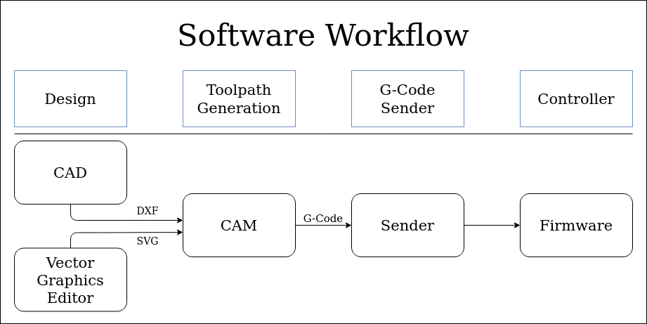 Software Workflow